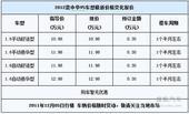 [张家口]中华V5接受预订 一个半月可提车