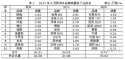 8月SUV销量榜:自主发力 哈弗H6等降3.5万