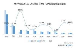 威尔森观察:解读2017年MPV下滑之谜