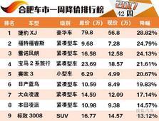 合肥车市一周降价排行榜 紧凑家轿占主流