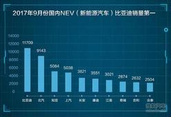 比亚迪强势领跑9月京津新能源个人消费市场