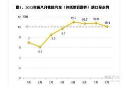 2013年8月中国汽车及其零部件进口量分析