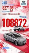 吉利汽车九月销量108872辆,同比大涨42%