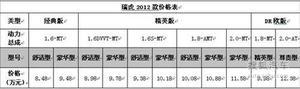 奇瑞瑞虎2012款正式上市 售8.48-12.38万