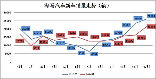 车企销量解析: 海马汽车2015销量稳中有升