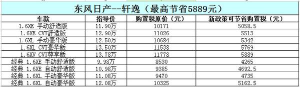 最高减5974.5元 东风日产购置税减半车型_车猫网
