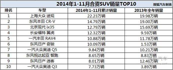 2014年合资SUV销量TOP10