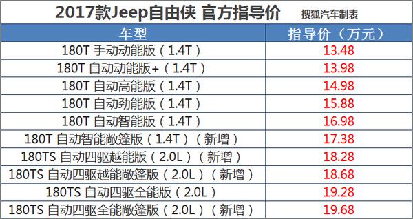 指导价13.48-19.68万 2017款自由侠上市