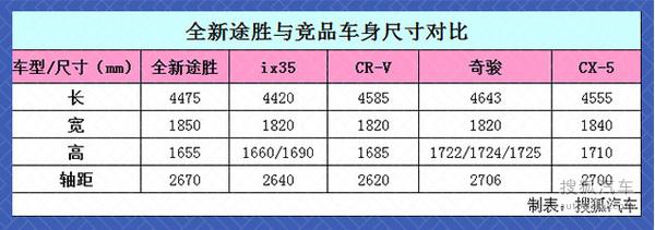 北京现代全新途胜9月5日上市 搭1.6T引擎