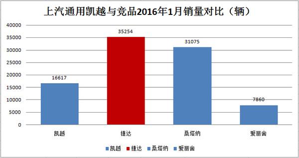 车企销量解析:别克1月销量同比增长36%