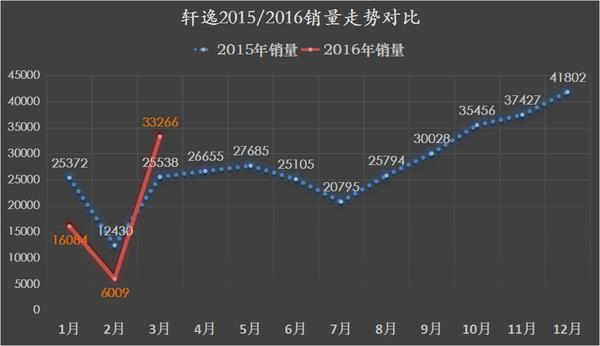 SUV挑大梁 东风日产2016一季度销量分析