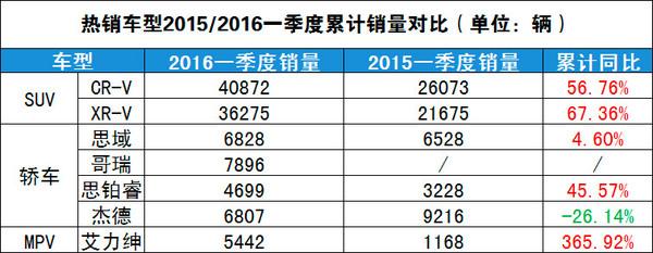 增长达三成 东风本田2016一季度销量分析