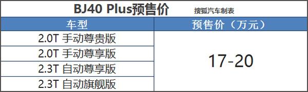 预售价17-20万元 北京BJ40 Plus配置曝光