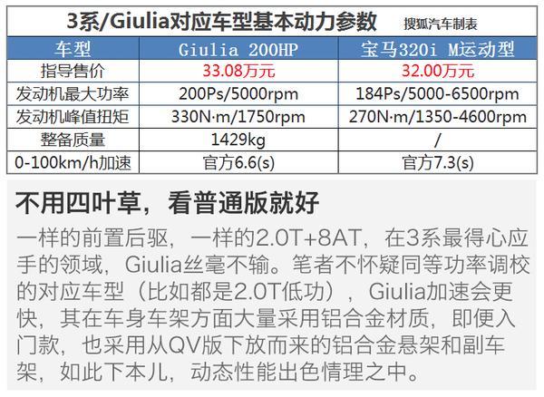 都是30万多 您会为了Giulia毅然放弃3系?