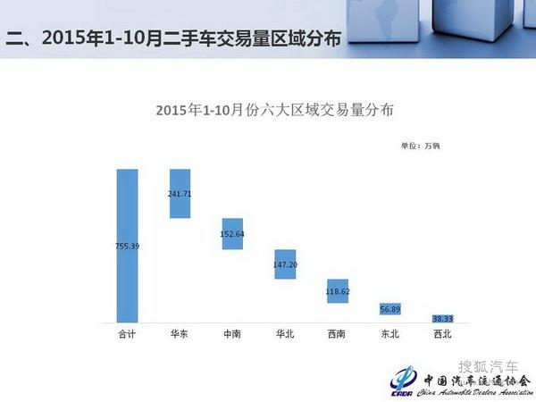 2015年10月中国二手车交易市场情况分析