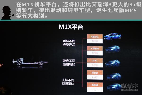 奇瑞新M1X平台真相