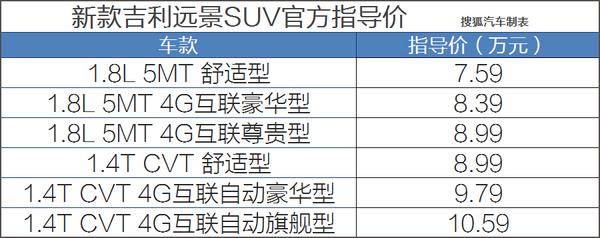 指导价7.59-10.59万 吉利新款 蓝图SUV面市