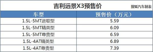 远景X3预售价5.59-7.39万 第三季度上市