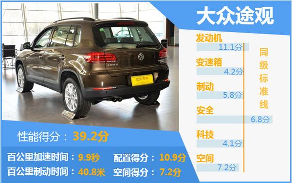 10-20万SUV性能排行Top10