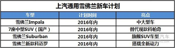 厚积薄发 雪佛兰2016年第一季度销量分析