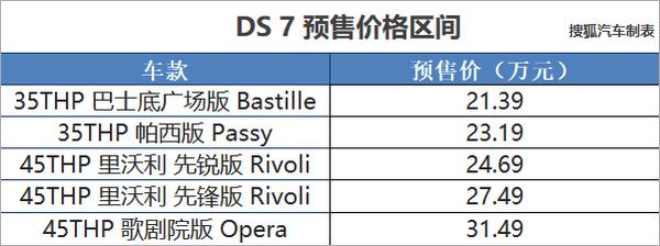 DS 7预售价格发布