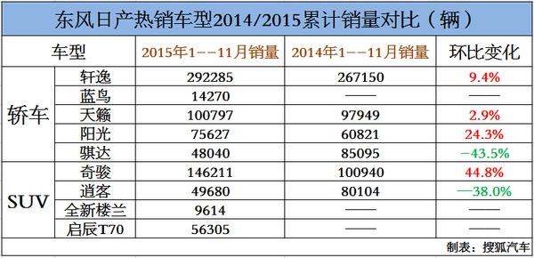 车企销量解析:东风日产11月销量破10万