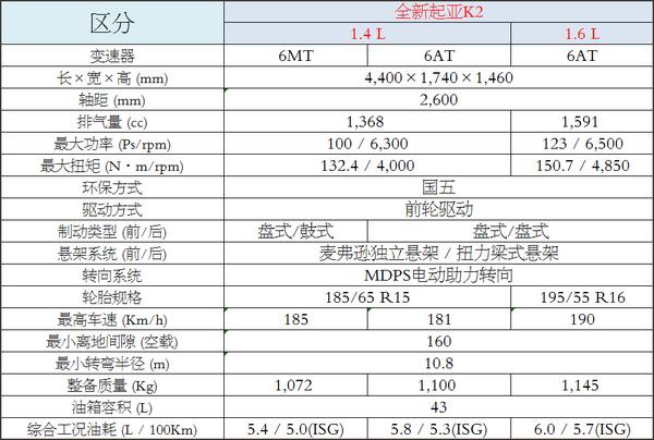 11月7日上市 曝全新起亚K2基本参数信息