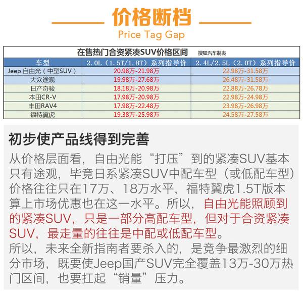 入门款售价不足17万 Jeep指南者前景分析