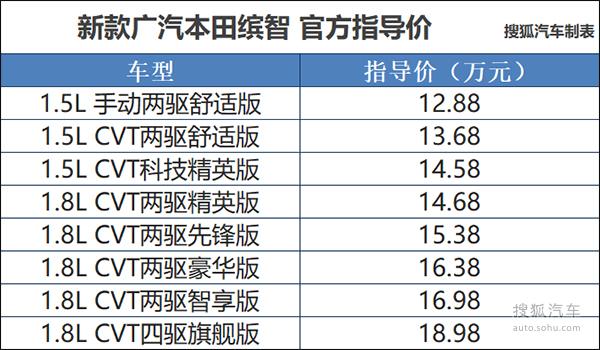 广汽本田新款缤智上市发布会组图