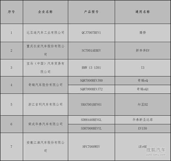 京第二批新能源汽车备案目录公示 9车型或进入