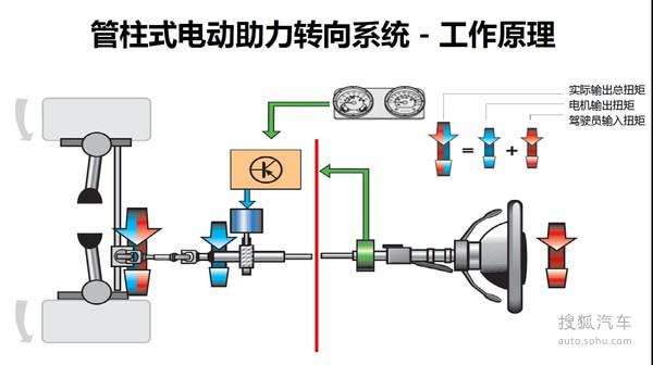 eps电动助力转向系统,相比液压动力转向系统效率更