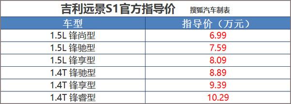 2017广州车展:远景S1售6.99-10.29万元
