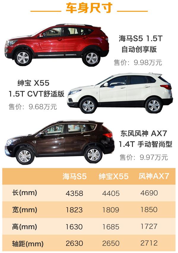 论10万级SUV销量筹码 海马S5/北汽X55等