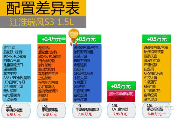 江淮瑞风S3对比