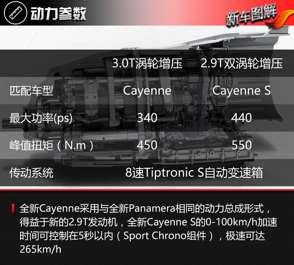 保时捷 Cayenne 实拍 图解 图片