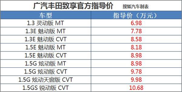售价6.98-10.68万 广汽丰田致享正式上市