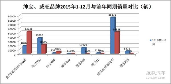 北京汽车2015年销量解析