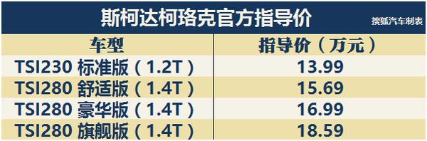 售13.99-18.59万元 斯柯达柯珞克正式上市