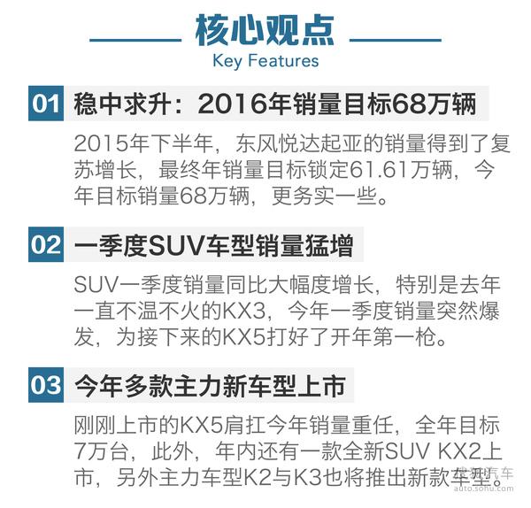 2016年第一季度东风悦达起亚销量分析