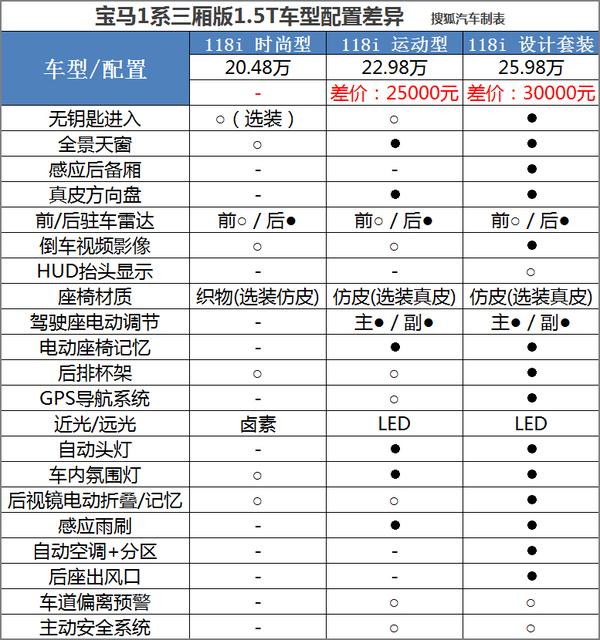 推荐1.5T高配 全新宝马1系三厢配置分析