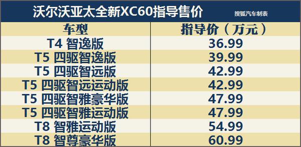 售价36.99-60.99万 沃尔沃全新XC60上市
