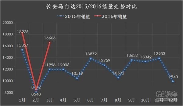 长安马自达2016一季度销量