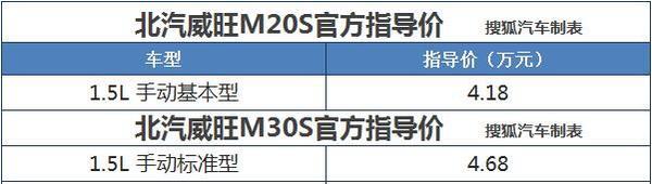 北汽威旺M20S/M30S上市 售价4.18-4.68万元