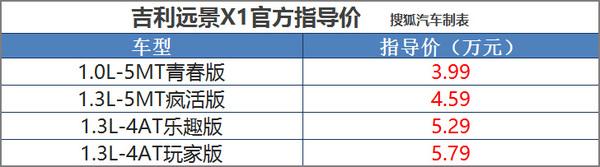 指导价3.99-5.79万元 吉利远景X1正式上市