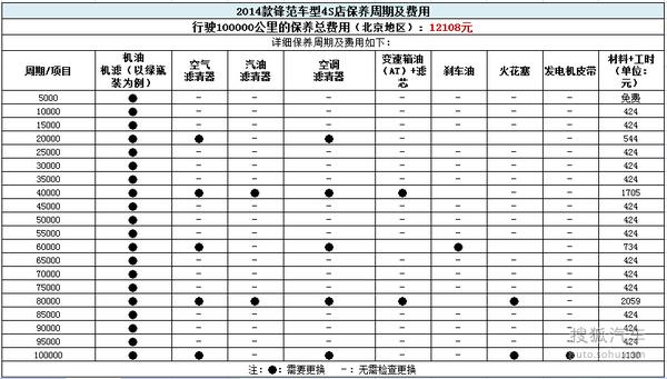首保免费/小保354元 2012款锋范保养解析