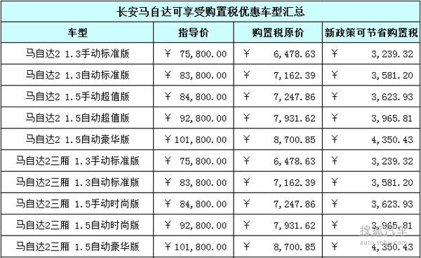 【图】最高减6320元 长安马自达购置税减半车型_车猫网