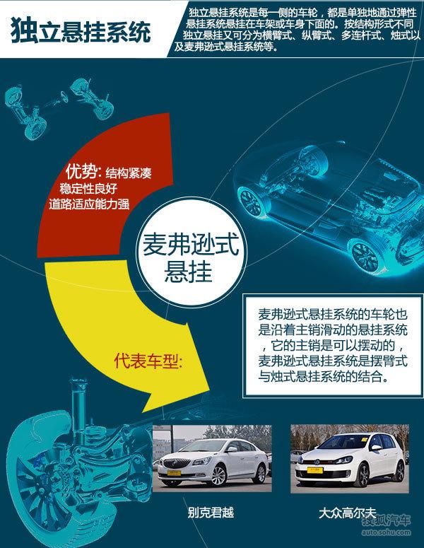 搜狐图说10 常见的汽车悬挂系统有哪些?