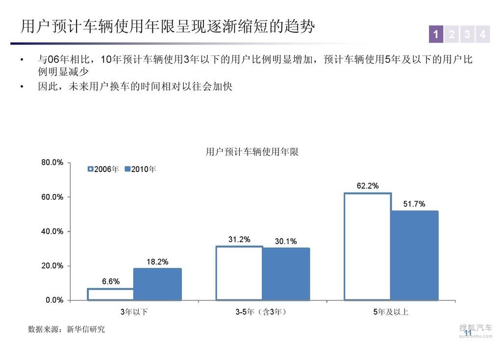 消费角度解读中国汽车市场结构变化