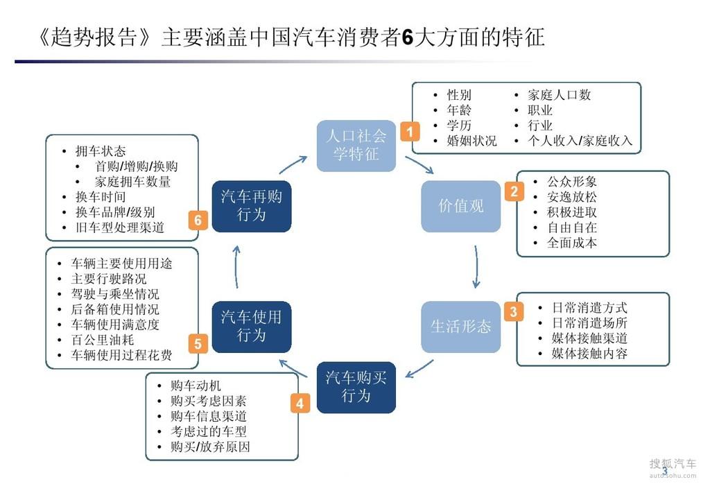 【消费角度解读中国汽车市场结构变化(787339)】