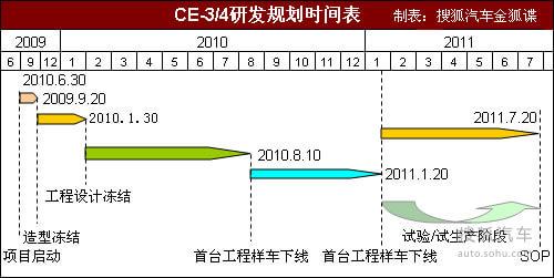 帝豪CE3/CE4研发时间表
